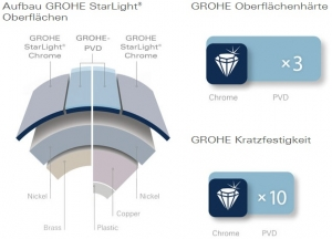 grohe-starlight-surface